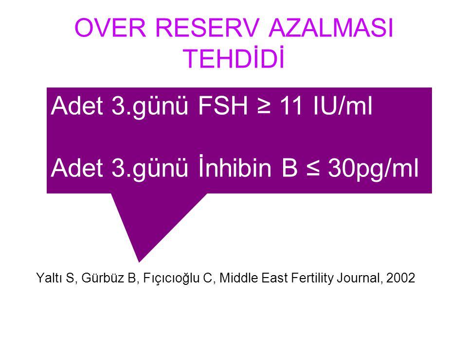OVER RESERV AZALMASI TEHDİDİ Yaltı S, Gürbüz B, Fıçıcıoğlu C, Middle East Fertility Journal, 2002 Adet 3.günü FSH ≥ 11 IU/ml Adet 3.günü İnhibin B ≤ 3