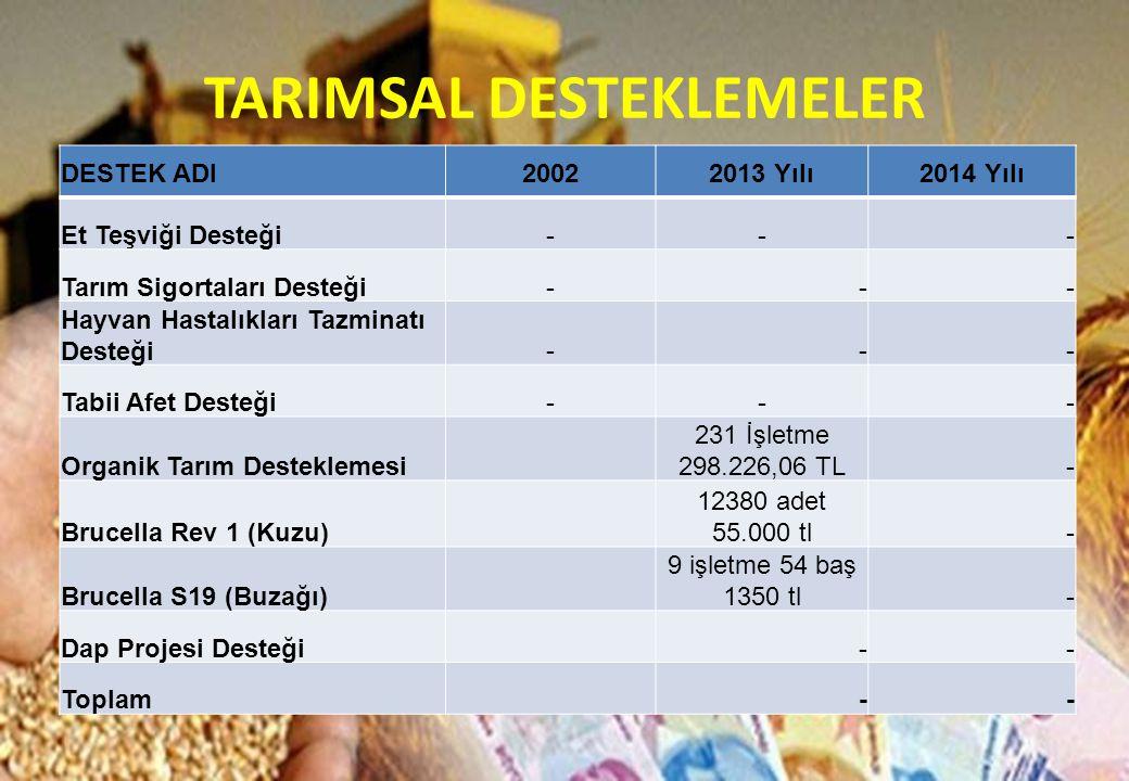 DESTEK ADI20022013 Yılı2014 Yılı Et Teşviği Desteği--- Tarım Sigortaları Desteği--- Hayvan Hastalıkları Tazminatı Desteği--- Tabii Afet Desteği--- Org