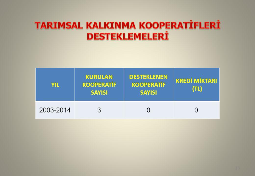 YIL KURULAN KOOPERATİF SAYISI DESTEKLENEN KOOPERATİF SAYISI KREDİ MİKTARI (TL) 2003-2014300 16