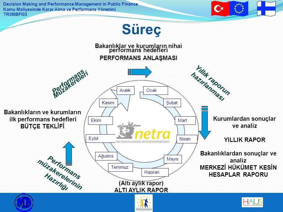Decision Making and Performance Management in Public Finance Kamu Maliyesinde Karar Alma ve Performans Yönetimi TR08IBFI03 Süreç 29 Bakanlıkların ve k