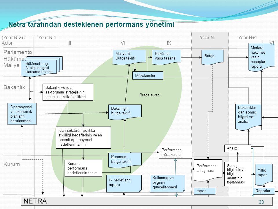 Netra tarafından desteklenen performans yönetimi IIIVIIXIII Kurum Bakanlık - Hükümet prog - Strateji belgesi - Harcama limitleri Year N-1Year N Kurumun performans hedeflerinin tanımı Performans müzakereleri Performans anlaşması Yıllık rapor Merkezi hükümet kesin hesaplar raporu Hükümet yasa tasarısı Bütçe Year N+1 VI Bakanlıklar dan sonuç bilgisi ve analizi Operasyonel ve ekonomik planların hazırlanması Müzakereler Bakanlık ve idari sektörünün stratejisinin tanımı / teknik özellikleri Bütçe süreci İlk hedeflerin raporu raporRaporlar İdari sektörün politika etkililiği hedeflerinin ve en önemli operasyonel hedeflerin tanımı Sonuç bilgisinin ve bilgilerin analizinin toplanması Analiz (Year N-2) / Actor NETRA Parlamento Hükümet Maliye Kullanma ve bilginin güncellenmesi Maliye B.