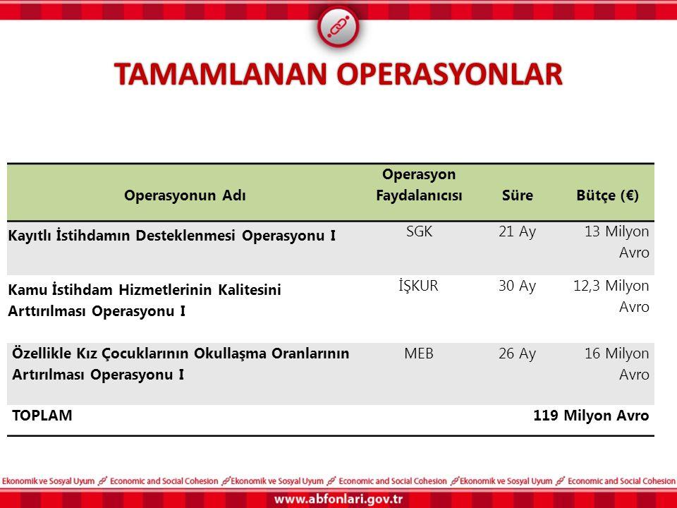 TAMAMLANAN OPERASYONLAR Operasyonun Adı Operasyon FaydalanıcısıSüreBütçe (€) Kayıtlı İstihdamın Desteklenmesi Operasyonu I SGK21 Ay 13 Milyon Avro Kam