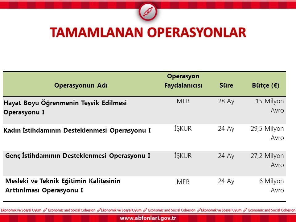 TAMAMLANAN OPERASYONLAR Operasyonun Adı Operasyon FaydalanıcısıSüreBütçe (€) Hayat Boyu Öğrenmenin Teşvik Edilmesi Operasyonu I MEB28 Ay 15 Milyon Avr