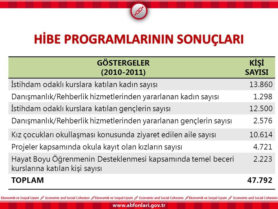 HİBE PROGRAMLARININ SONUÇLARI GÖSTERGELER (2010-2011) KİŞİ SAYISI İstihdam odaklı kurslara katılan kadın sayısı13.860 Danışmanlık/Rehberlik hizmetleri