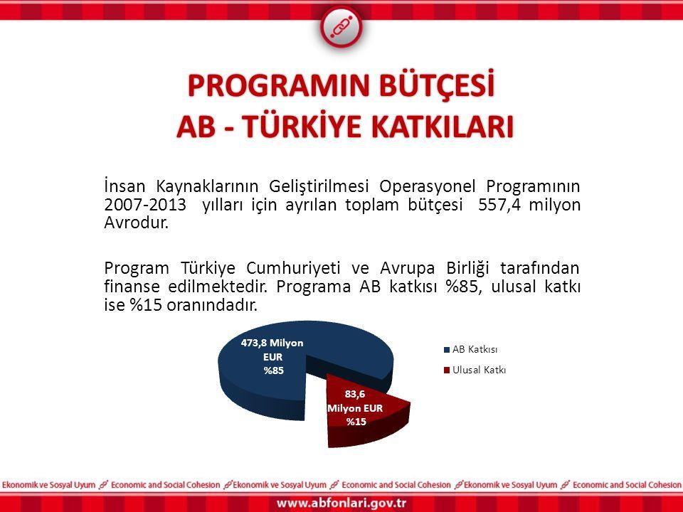 PROGRAMIN BÜTÇESİ AB - TÜRKİYE KATKILARI İnsan Kaynaklarının Geliştirilmesi Operasyonel Programının 2007-2013 yılları için ayrılan toplam bütçesi 557,