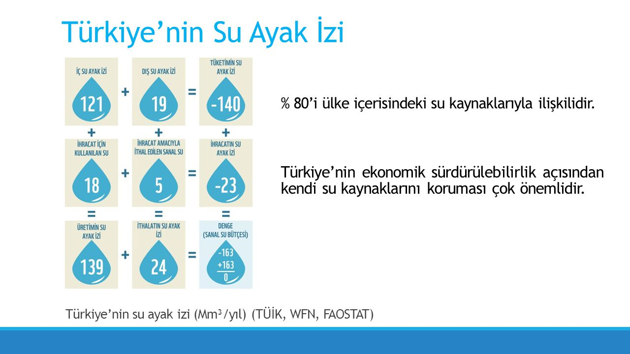 Türkiye'nin su ayak izi (Mm³/yıl) (TÜİK, WFN, FAOSTAT) Türkiye'nin Su Ayak İzi % 80'i ülke içerisindeki su kaynaklarıyla ilişkilidir.