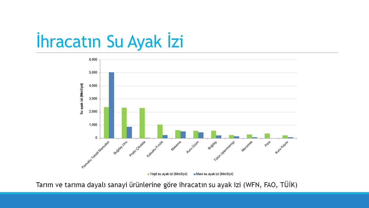 İhracatın Su Ayak İzi Tarım ve tarıma dayalı sanayi ürünlerine göre ihracatın su ayak izi (WFN, FAO, TÜİK)
