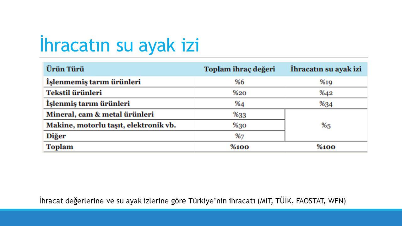 İhracatın su ayak izi İhracat değerlerine ve su ayak izlerine göre Türkiye'nin ihracatı (MIT, TÜİK, FAOSTAT, WFN)