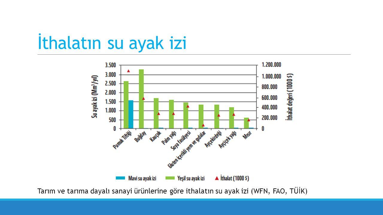 İthalatın su ayak izi Tarım ve tarıma dayalı sanayi ürünlerine göre ithalatın su ayak izi (WFN, FAO, TÜİK)