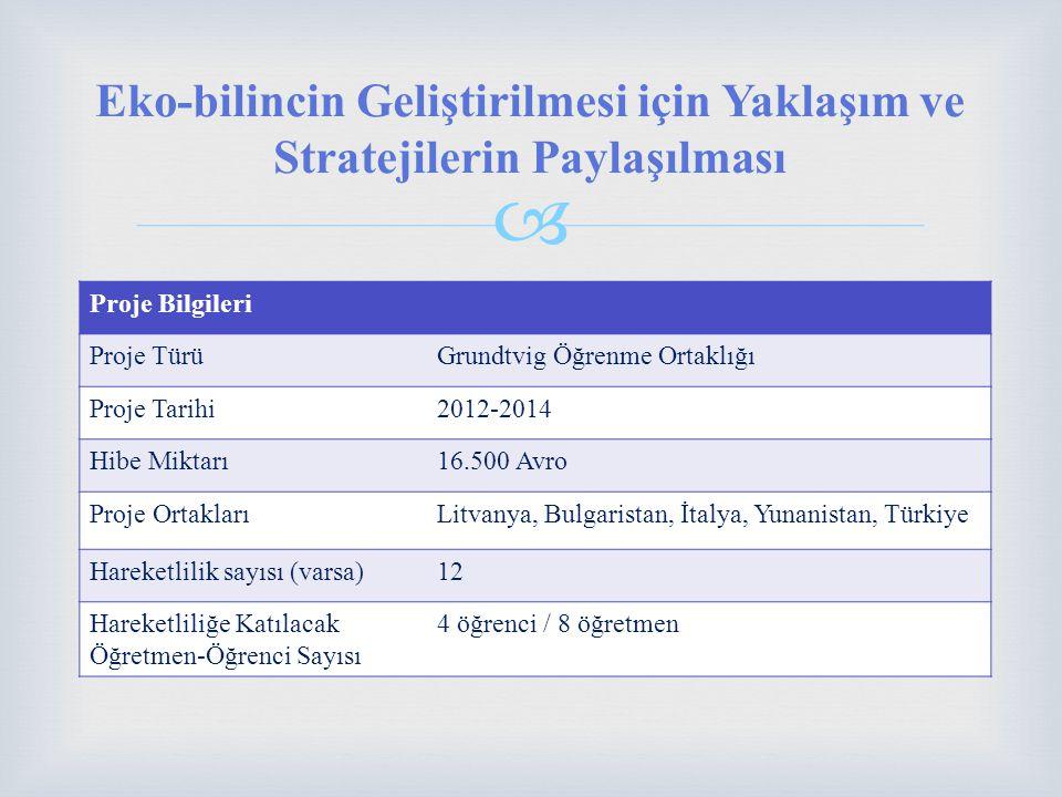  Proje Bilgileri Proje TürüGrundtvig Öğrenme Ortaklığı Proje Tarihi2012-2014 Hibe Miktarı16.500 Avro Proje OrtaklarıLitvanya, Bulgaristan, İtalya, Yunanistan, Türkiye Hareketlilik sayısı (varsa)12 Hareketliliğe Katılacak Öğretmen-Öğrenci Sayısı 4 öğrenci / 8 öğretmen Eko-bilincin Geliştirilmesi için Yaklaşım ve Stratejilerin Paylaşılması