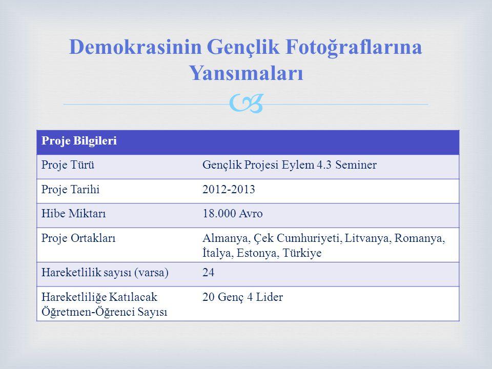  Demokrasinin Gençlik Fotoğraflarına Yansımaları Proje Bilgileri Proje TürüGençlik Projesi Eylem 4.3 Seminer Proje Tarihi2012-2013 Hibe Miktarı18.000 Avro Proje OrtaklarıAlmanya, Çek Cumhuriyeti, Litvanya, Romanya, İtalya, Estonya, Türkiye Hareketlilik sayısı (varsa)24 Hareketliliğe Katılacak Öğretmen-Öğrenci Sayısı 20 Genç 4 Lider