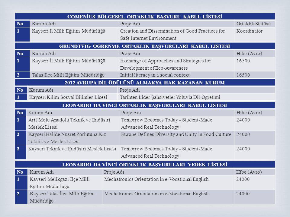  LEONARDO DA VİNCİ HAREKETLİLİK BAŞVURULARI KABUL LİSTESİ NoKurum AdıProje AdıHibe (Avro) 1 Kayseri Melikgazi İlçe Milli Eğitim Müdürlüğü IVT - Elektrik Motorları Kontrol Sistemleri Stajı ve Mesleki İngilizce Eğitimi 86286 2Bünyan Teknik ve Endüstri Meslek Lisesi IVT - Hayat Boyu Öğrenme Stratejisi Açısından Kobilerdeki Modüler Güç Kontrol Sistemlerinin İncelenmesi 78850 3Pınarbaşı Teknik ve Endüstri Meslek LisesiIVT - Avrupa'da Boru Kaynakçılığı Uygulamaları61340 4Özel Melikgazi Özel Eğitim Okulu IVT - Engelli Bireylerin Kayseri İş Gücü Piyasasına Katılımı 69680 5 Talas Halk Eğitim Merkezi ve Akşam Sanat Okulu VETPRO - Açık Kaynak Kodlu İşletim Sistemlerinde Eğitimcilerin Eğitimi 53496 LEONARDO DA VİNCİ HAREKETLİLİK BAŞVURULARI YEDEK LİSTESİ NoKurum AdıProje Adı 1 Bekir Yazgan Yaşar Çilsal Anadolu Sağlık Meslek Lisesi IVT - Hemşirelikte Mesleki Yeterliliğin Geliştirilmesi 2Tomarza Teknik Ve Endüstri Meslek LisesiIVT - İş Güvenliği Ve İş Sağlığı 3Ayşe Baldöktü Mesleki Eğitim Merkezi IVT - Mesleki Uygulamadaki Tasarım Standartlarının Yenilikçi Ve Alternatif Metodlar İle Yükseltilmesi COMENİUS İKİ TARAFLI OKUL ORTAKLIK BAŞVURULARI KABUL LİSTESİ NoKurum AdıProje AdıHibe (Avro) 1Hacı Ahmet Arısoy Anadolu LisesiInternational Youth Inclusion23000 2Kayseri Feyziye Memduh Güpgüpoğlu Güzel Sanatlar ve Spor Lisesi Growing up to Beauty15000 COMENİUS İKİ TARAFLI OKUL ORTAKLIK BAŞVURULARI YEDEK LİSTESİ NoKurum AdıProje AdıHibe (Avro) 1Seyyid Burhaneddin Anadolu Teknik ve Endüstri Meslek Lisesi Getting To Know Each Other23000