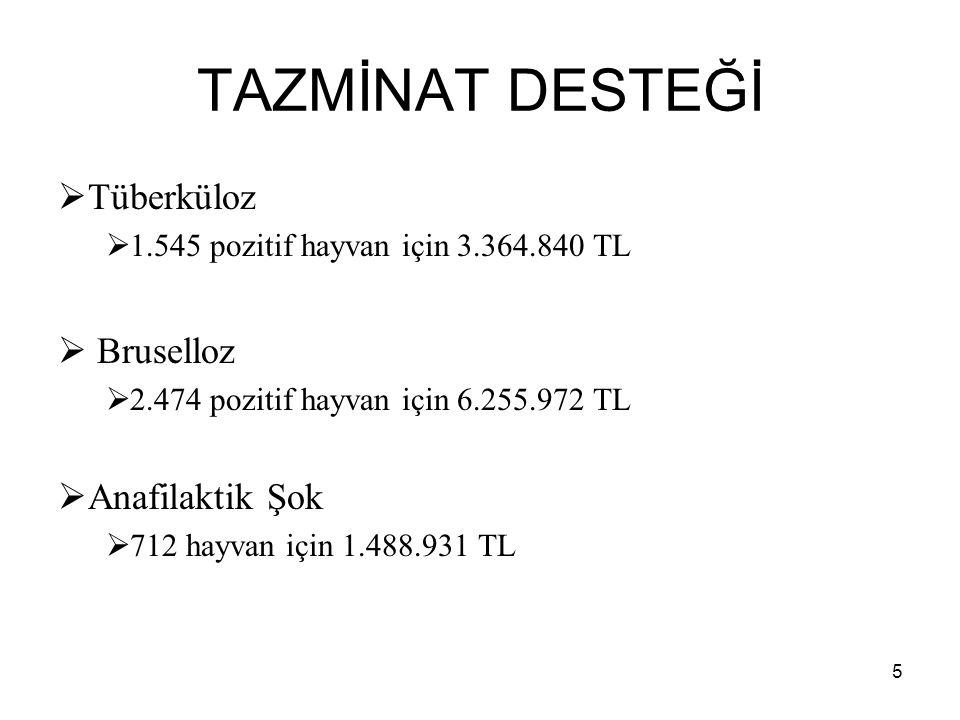 TAZMİNAT DESTEĞİ  Tüberküloz  1.545 pozitif hayvan için 3.364.840 TL  Bruselloz  2.474 pozitif hayvan için 6.255.972 TL  Anafilaktik Şok  712 ha
