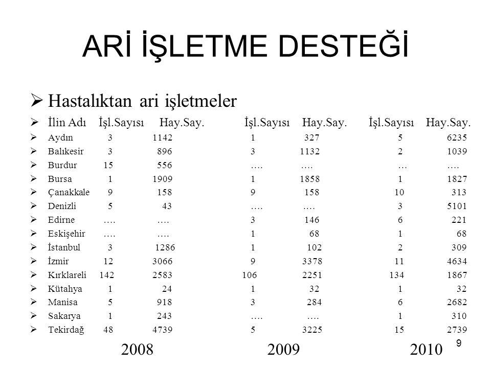 ARİ İŞLETME DESTEĞİ  2008 yılı içerisinde;  248 ari işletme, 17.614 ari hayvan  2009 yılı ;  143 ari işletme, 12.961 ari hayvan  2010 yılı (24 Kasım 2010 );  198 ari işletme, 27.377 ari hayvan 10