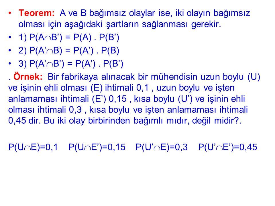 Teorem: A ve B bağımsız olaylar ise, iki olayın bağımsız olması için aşağıdaki şartların sağlanması gerekir. 1) P(A  B') = P(A). P(B') 2) P(A'  B) =