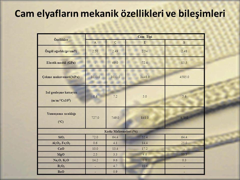 Cam elyafların mekanik özellikleri ve bileşimleri Özellikler Cam Tipi A C E S Özgül ağırlık (gr/cm3) 2.50 2.49 2.54 2.48 Elastik modül (GPa) - 69.0 72