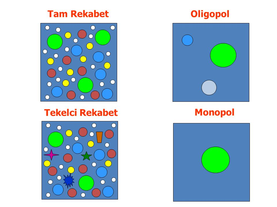 Tam Rekabet Oligopol Tekelci Rekabet Monopol