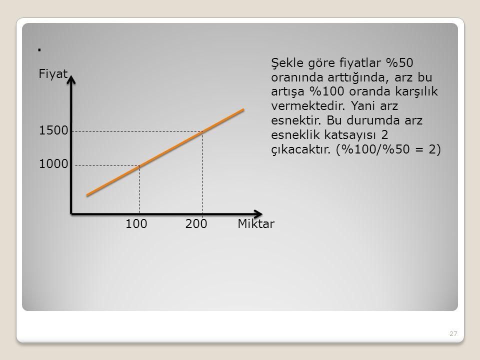 . 27 Fiyat Miktar 1000 1500 100200 Şekle göre fiyatlar %50 oranında arttığında, arz bu artışa %100 oranda karşılık vermektedir. Yani arz esnektir. Bu