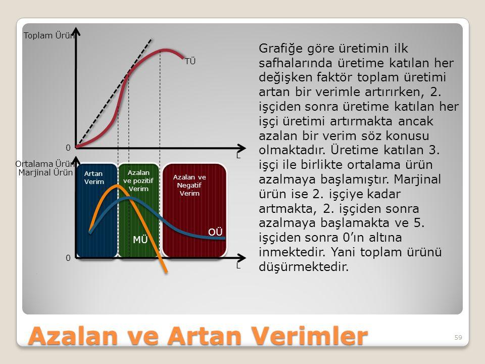 Azalan ve Artan Verimler. 59 Toplam Ürün Ortalama Ürün Marjinal Ürün 0 L L 0 TÜ MÜ OÜ Artan Verim Azalan ve Negatif Verim Azalan ve pozitif Verim Graf