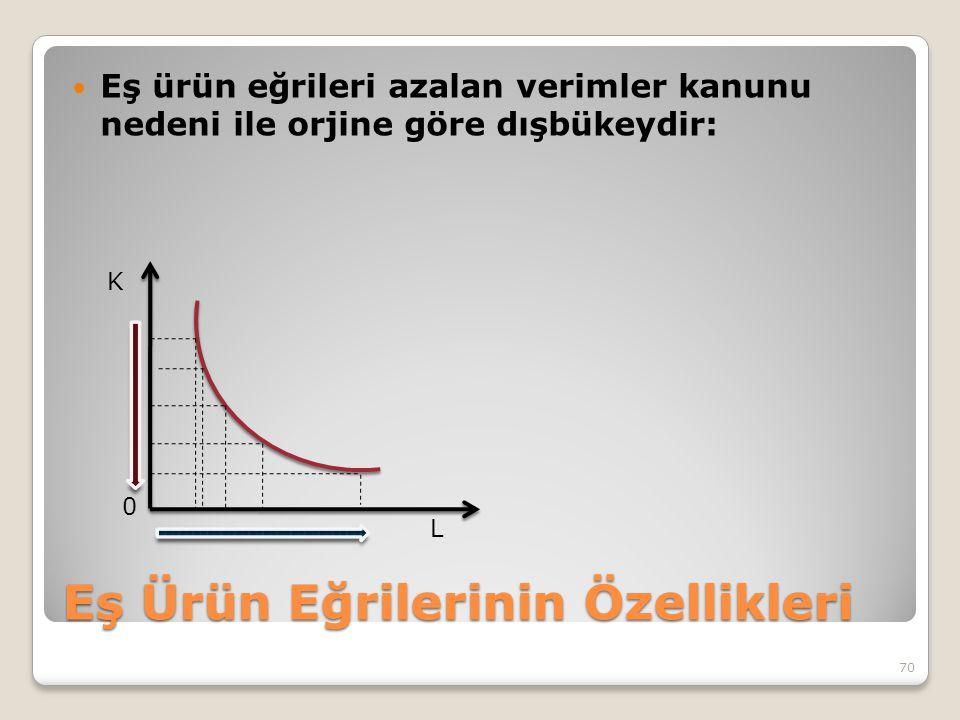 Eş Ürün Eğrilerinin Özellikleri Eş ürün eğrileri azalan verimler kanunu nedeni ile orjine göre dışbükeydir: 70 K L 0