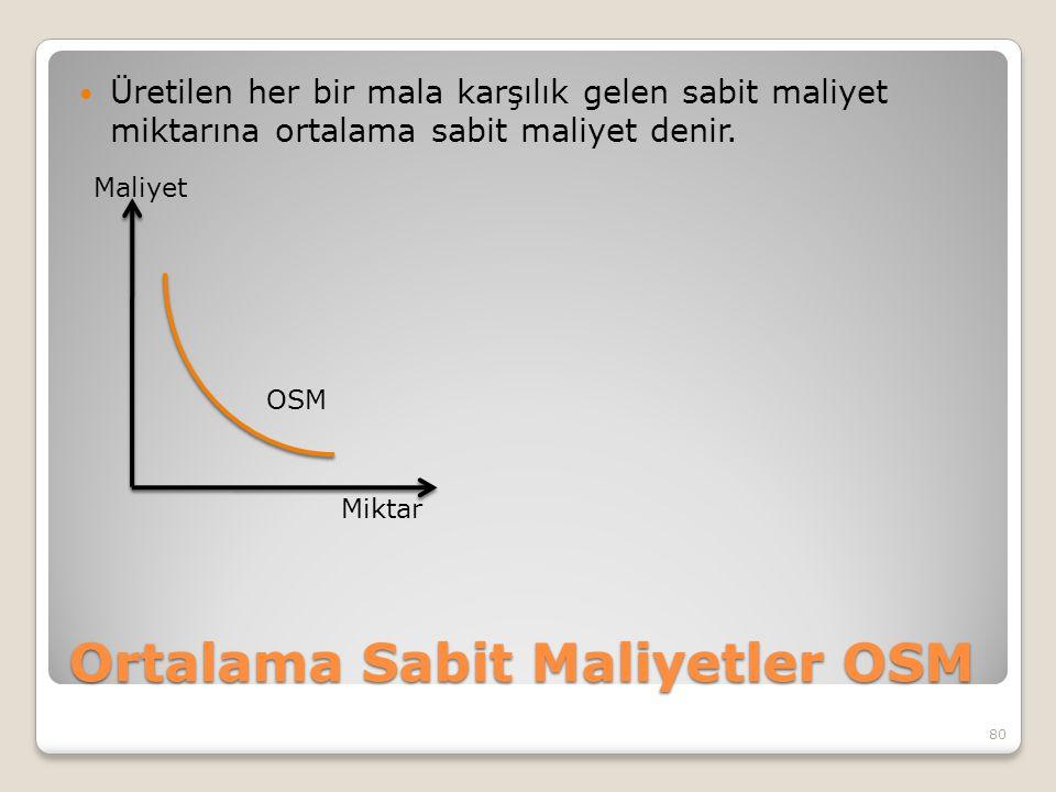 Ortalama Sabit Maliyetler OSM Üretilen her bir mala karşılık gelen sabit maliyet miktarına ortalama sabit maliyet denir. 80 Maliyet Miktar OSM