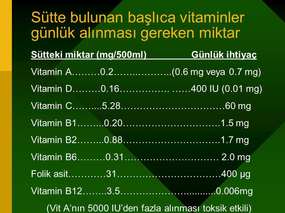 Sütte bulunan başlıca vitaminler günlük alınması gereken miktar Sütteki miktar (mg/500ml) Günlük ihtiyaç Vitamin A………0.2……..………..(0.6 mg veya 0.7 mg)
