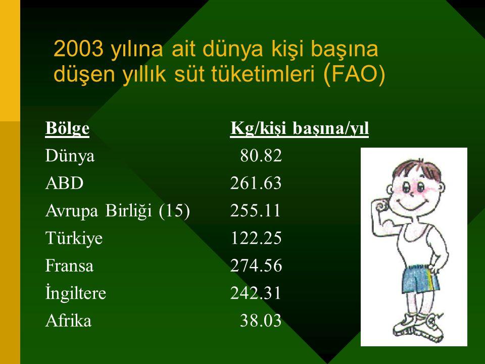 2003 yılına ait dünya kişi başına düşen yıllık süt tüketimleri ( FAO) BölgeKg/kişi başına/yıl Dünya 80.82 ABD261.63 Avrupa Birliği (15)255.11 Türkiye1