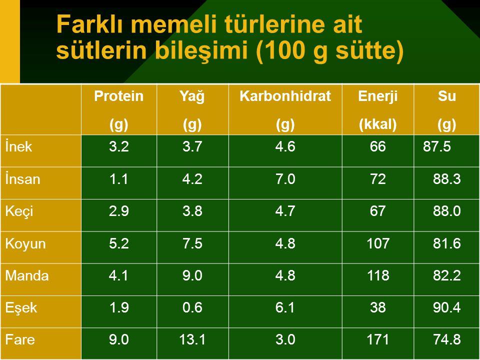 Farklı memeli türlerine ait sütlerin bileşimi (100 g sütte) Protein (g) Yağ (g) Karbonhidrat (g) Enerji (kkal) Su (g) İnek3.23.74.66687.5 İnsan1.14.27