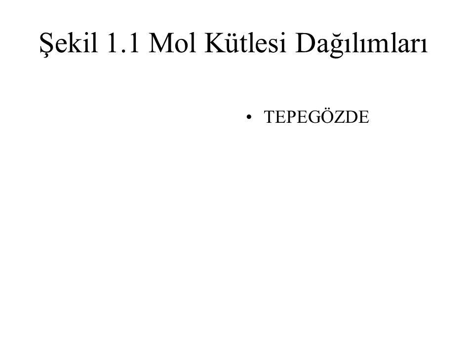 Şekil 1.1 Mol Kütlesi Dağılımları TEPEGÖZDE