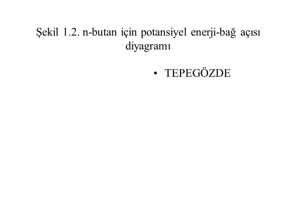 Şekil 1.2. n-butan için potansiyel enerji-bağ açısı diyagramı TEPEGÖZDE
