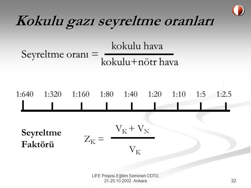 22 LIFE Projesi-Eğitim Semineri ODTÜ, 21-25.10.2002 Ankara Kokulu gazı seyreltme oranları 1:640 1:320 1:160 1:80 1:40 1:20 1:10 1:5 1:2.5 1:640 1:320 1:160 1:80 1:40 1:20 1:10 1:5 1:2.5 Seyreltme oranı = kokulu hava kokulu+nötr hava Z K = V K + V N VKVK Seyreltme Faktörü