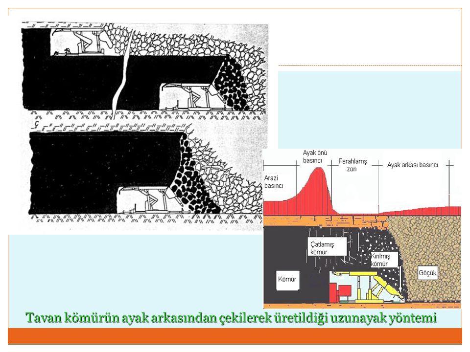 Tavan kömürün ayak arkasından çekilerek üretildiği uzunayak yöntemi