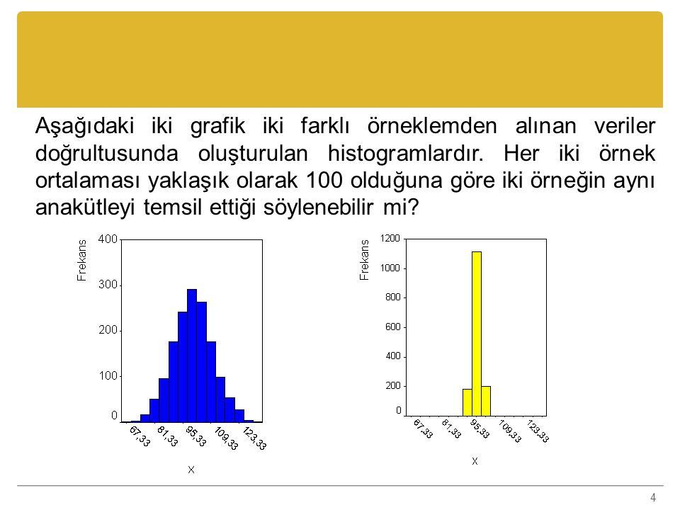 4 Aşağıdaki iki grafik iki farklı örneklemden alınan veriler doğrultusunda oluşturulan histogramlardır. Her iki örnek ortalaması yaklaşık olarak 100 o