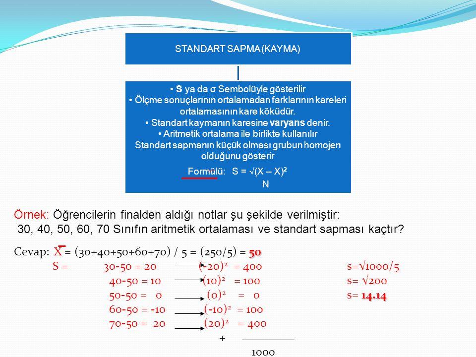 ÇARPIKLIK Simetrik: Normal dağılım.Ortalama=mod=medyan Sağa çarpık: Sınıf başarısı düşük.