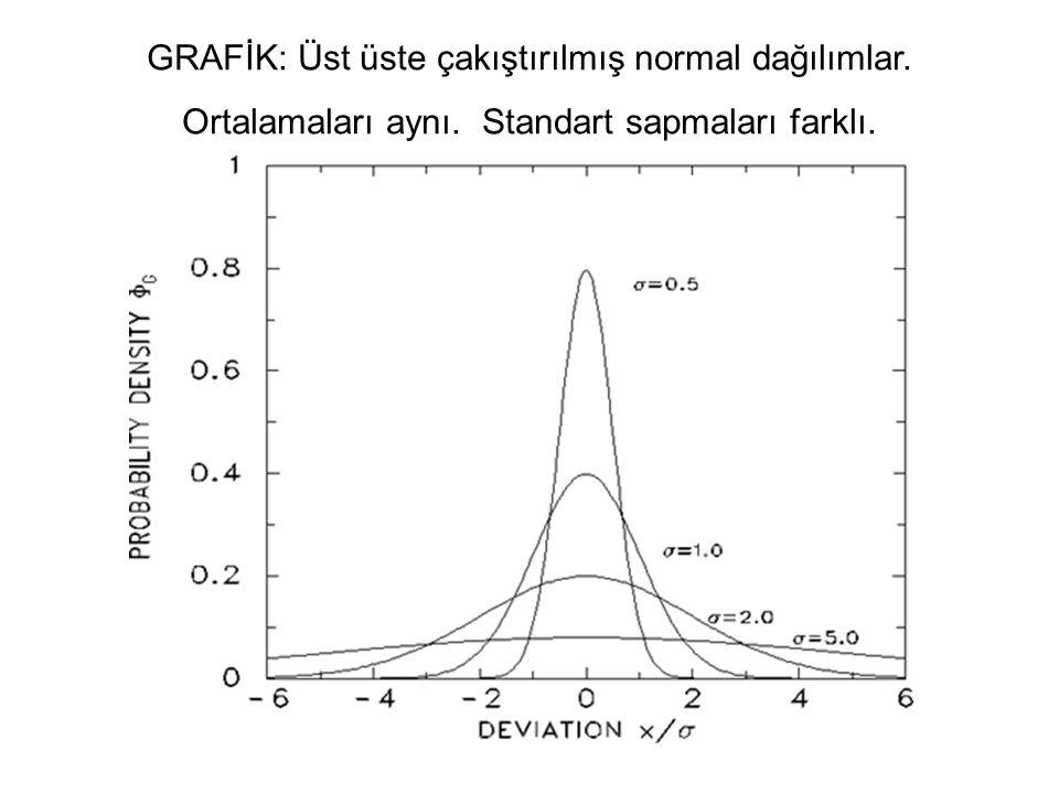 GRAFİK: Üst üste çakıştırılmış normal dağılımlar. Ortalamaları aynı. Standart sapmaları farklı.