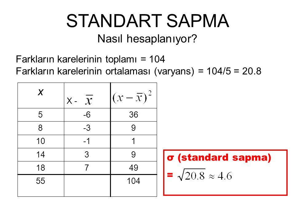x - 10455 49718 9314 110 9-38 36-65 X - x Farkların karelerinin toplamı = 104 Farkların karelerinin ortalaması (varyans) = 104/5 = 20.8 STANDART SAPMA Nasıl hesaplanıyor.