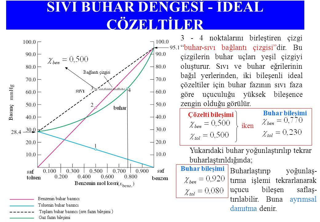 SIVI BUHAR DENGESİ - İDEAL ÇÖZELTİLER 3 - 4 noktalarını birleştiren çizgi buhar-sıvı bağlantı çizgisi dir.