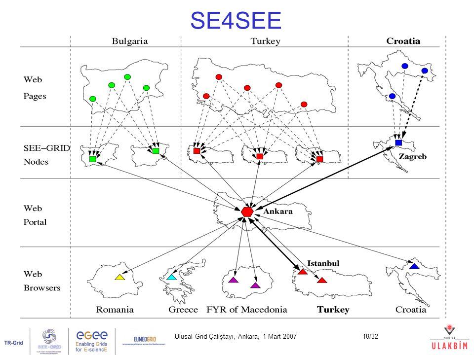 Ulusal Grid Çalıştayı, Ankara, 1 Mart 200718/32 SE4SEE