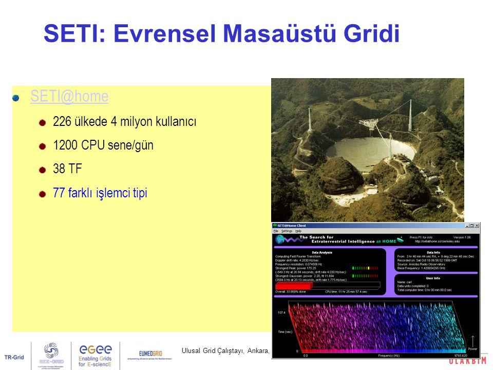 Ulusal Grid Çalıştayı, Ankara, 1 Mart 20074/32 SETI: Evrensel Masaüstü Gridi SETI@home 226 ülkede 4 milyon kullanıcı 1200 CPU sene/gün 38 TF 77 farklı işlemci tipi