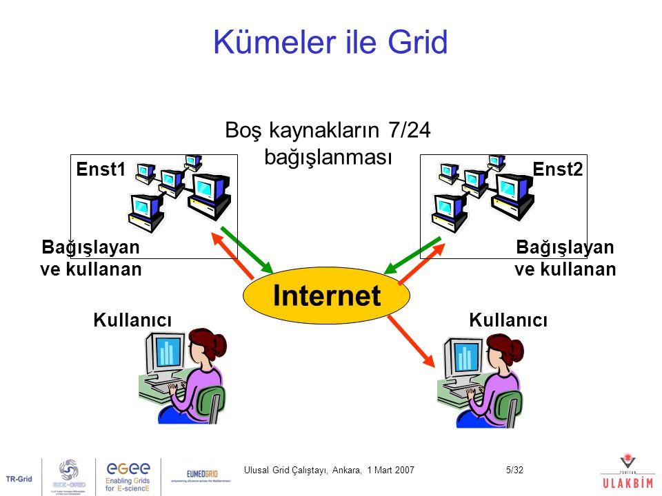 Ulusal Grid Çalıştayı, Ankara, 1 Mart 20075/32 Kümeler ile Grid Internet Boş kaynakların 7/24 bağışlanması Enst1 Kullanıcı Enst2 Kullanıcı Bağışlayan ve kullanan
