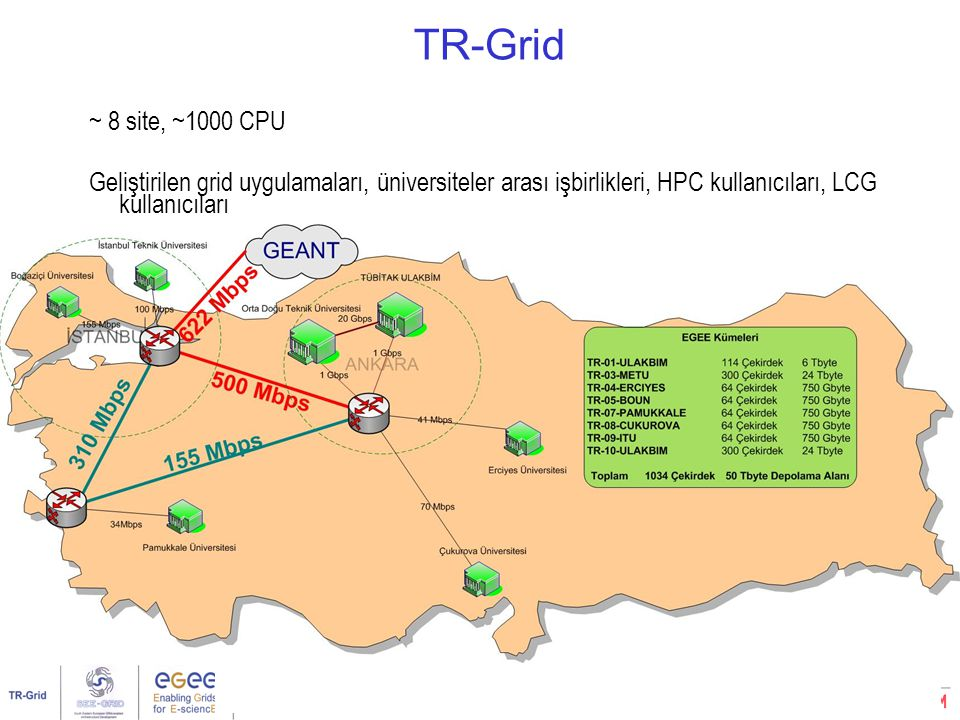Ulusal Grid Çalıştayı, Ankara, 1 Mart 20078/32 TeraGrid NCSA: Compute IntensiveSDSC: Data IntensivePSC: Compute Intensive IA64 Pwr4 EV68 IA32 EV7 IA64 Sun 10 TF IA-64 128 large memory nodes 230 TB Disk Storage 3 PB Tape Storage GPFS and data mining 4 TF IA-64 DB2, Oracle Servers 500 TB Disk Storage 6 PB Tape Storage 1.1 TF Power4 6 TF EV68 71 TB Storage 0.3 TF EV7 shared-memory 150 TB Storage Server 1.25 TF IA-64 96 Viz nodes 20 TB Storage 0.4 TF IA-64 IA32 Datawulf 80 TB Storage Extensible Backplane Network LA Hub Chicago Hub IA32 Storage Server Disk Storage Cluster Shared Memory Visualization Cluster LEGEND 30 Gb/s IA64 30 Gb/s Sun ANL: VisualizationCaltech: Data collection analysis 40 Gb/s Backplane Router PSC integrated Q3 03