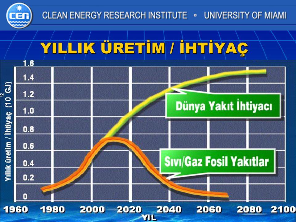 Hacim Hacim / Enerji (HHV) Gaz Yakıtlar Gaz Yakıtlar Yararlanma Verimliliği Etkisi Hidrojen m 3 / GJ D.Gaz
