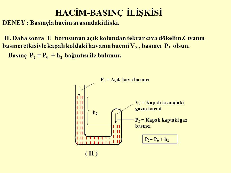 HACİM-BASINÇ İLİŞKİSİ DENEY : Basınçla hacim arasındaki ilişki. h2h2 P 0 = Açık hava basıncı V 2 = Kapalı kısımdaki gazın hacmi P 2 = Kapalı kaptaki g