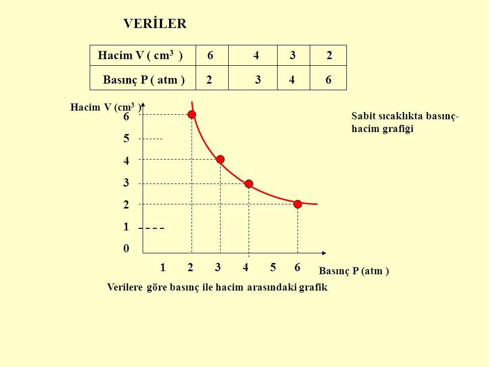 VERİLER Hacim V ( cm 3 ) 6 4 3 2 Basınç P ( atm ) 2 3 4 6 65432106543210 1 2 3 4 5 6 Hacim V (cm 3 ) Basınç P (atm ) Verilere göre basınç ile hacim ar