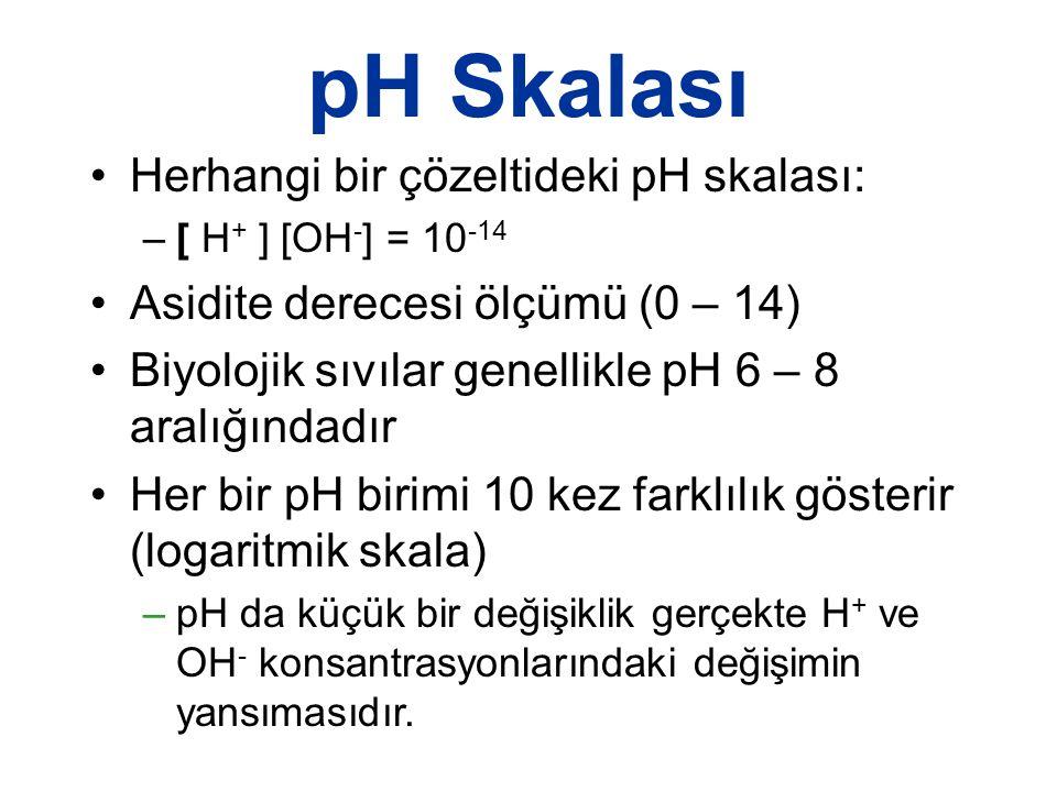 pH Skalası Herhangi bir çözeltideki pH skalası: –[ H + ] [OH - ] = 10 -14 Asidite derecesi ölçümü (0 – 14) Biyolojik sıvılar genellikle pH 6 – 8 aralı