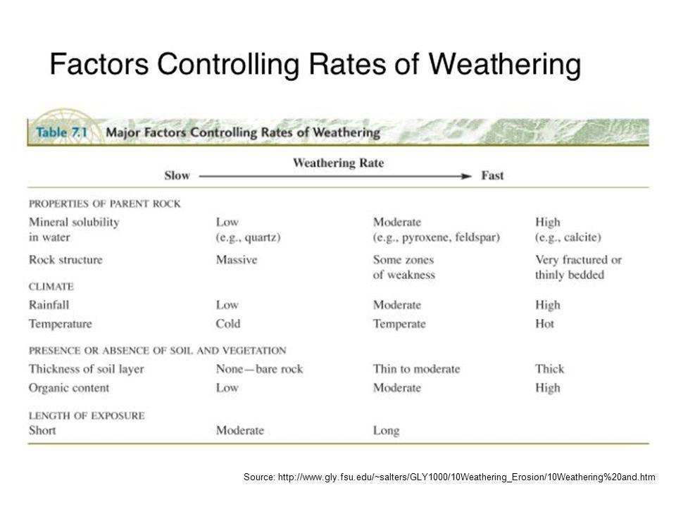 AYRIŞMA (WEATHERING) FİZİKSEL AYRIŞMA ( Physical weathering) KİMYASAL AYRIŞMA ( Chemical weathering)