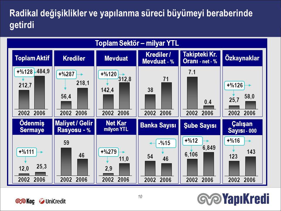9  IMF reform programı  Bankacılık sektöründe yapılanma süreci: - Sıkı düzenleme ve denetleme kuralları - Üçlü denetim süreci - Zayıf bankaların kapanışı ve satışı - Banka sermaye yapılarının güçlendirilmesi - İstanbul Yaklaşımı  Tek partili hükümet dönemi 2000 - 2006: Bankacılık sektörünün çehresi önemli ölçüde değişti 2000 - 2001 20022005 - 20062003 - 2004  Politik nedenlerle ekonomik kriz  TL'de %33 değer kaybı  Kısa dönem TL faizler %95 düzeyinde  Enflasyonda sıçrama  Bankacılık sektöründe artan problemler  20 Bankanın TMSF'ye devri  TMSF bünyesindeki bankaların satış ve birleşme süreci  Banka sermaye yapısının güçlendirilmesi  Daha etkin risk yönetimi sistemleri (BASEL II)  Aktif kalitesinde iyileşme  Düşen faiz ve enflasyon ortamı sonucu sektör yapısında hızlı değişiklik  Kamu bankalarının özelleştirilmesi  Banka sermayelerinde artış  Birleşme ve portföy alımlarında artış  Yabancı ortaklıklar  Düşen enflasyonun etkisiyle reel sektör finansmanında artış