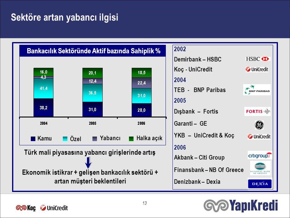 12 Türkiye: Cazip Yatırım Ortamı Büyüyen ve Gelişen Türk Bankacılık Sektörü İçerik Artan Yabancı İlgisi ile Sektörün Geleceği Sonuç