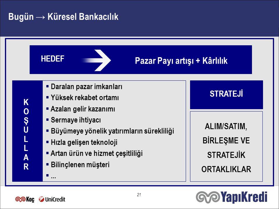 20 Türkiye: Cazip Yatırım Ortamı Büyüyen ve Gelişen Türk Bankacılık Sektörü İçerik Artan Yabancı İlgisi ile Sektörün Geleceği Sonuç