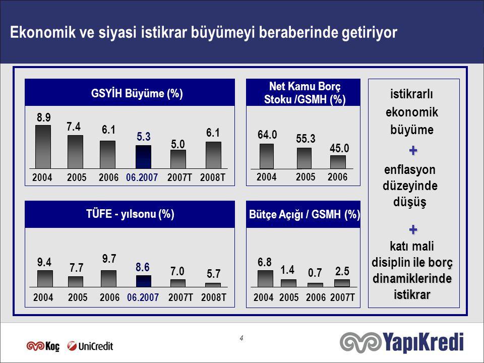 3 Türkiye… Avrasya'nın merkezinde cazip bir ülke 2007  Ekonomik ve siyasi istikrar ortamı,  Modern ve açık ekonomi anlayışı,  Mali ve yapısal reformları,  Büyüme potansiyeli ile Nüfus, milyon 73.973.9 Kişi başına GSYİH ($)6.473 Rating - S&P - Fitch - Moody's BB- Ba3 Türkiye → dünyanın gelecek vaat eden en önemli ekonomilerinden biri..